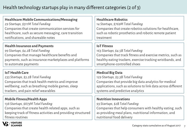 Health Tech Q3 2017 Categories 2