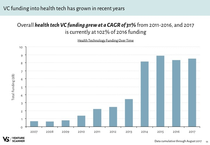 Health Tech Q3 2017 Funding by Year