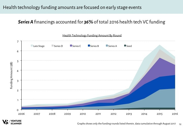 Health Tech Q3 2017 Funding Amount by Round