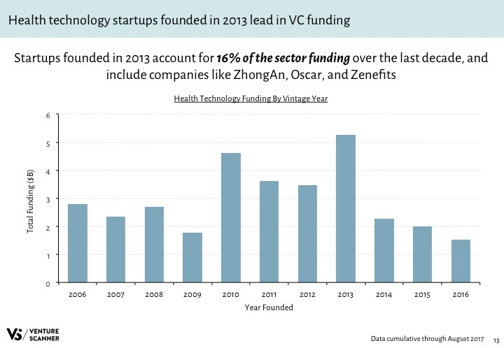 Health Tech Q3 2017 Funding by Vintage Year