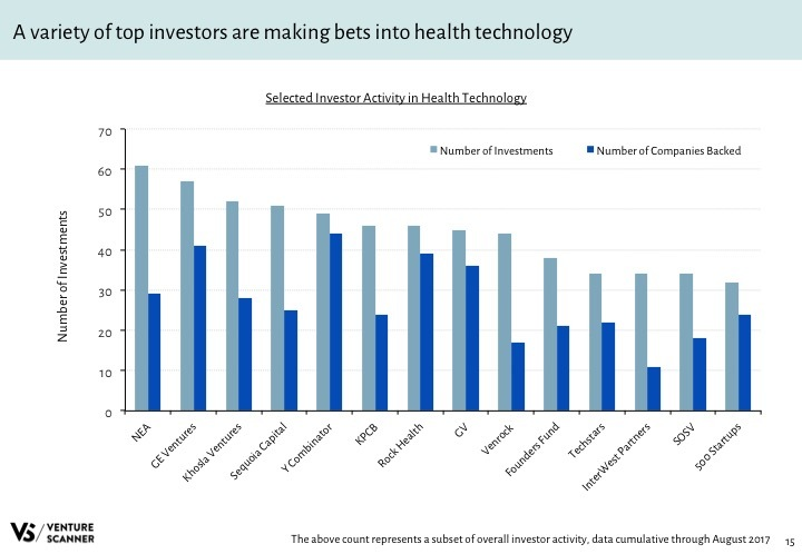 Health Tech Q3 2017 Investor Activity
