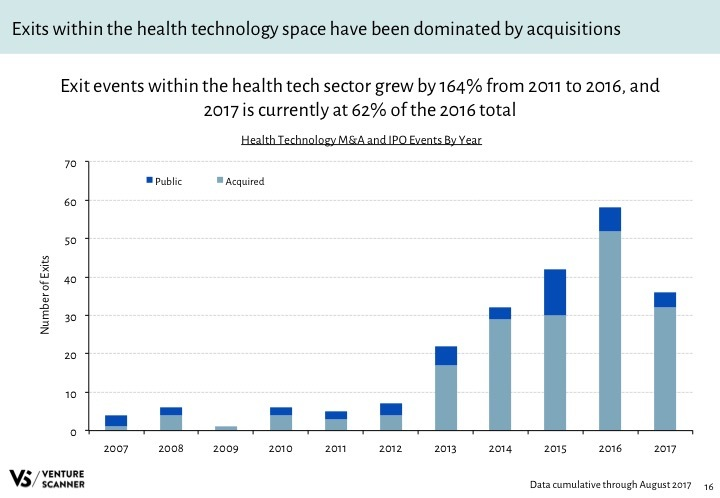 Health Tech Q3 2017 Exits by Year