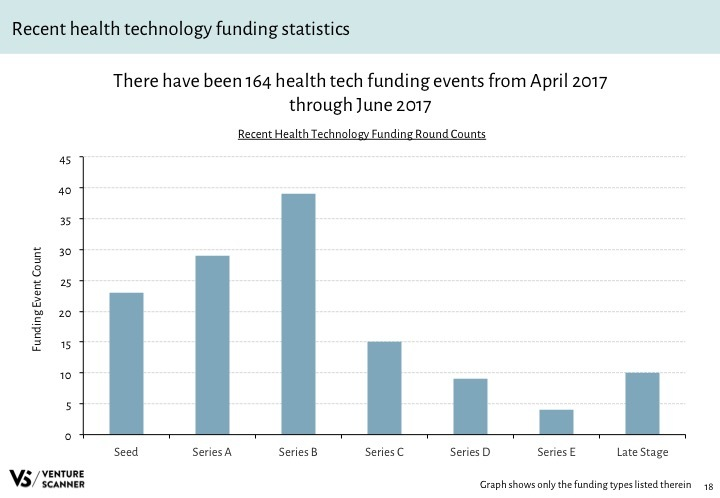 Health Tech Q3 2017 Recent Funding Stats