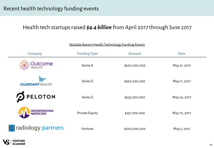 Health Tech Q3 2017 Recent Funding Events