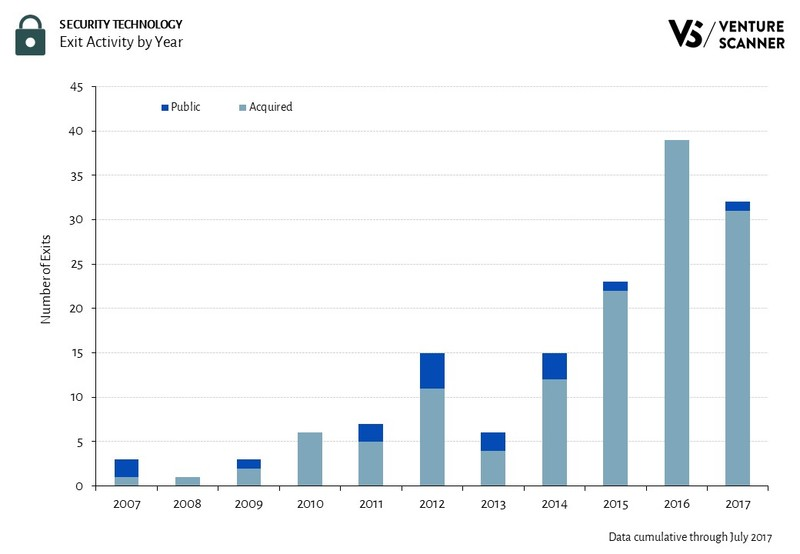 Security Technology Exit Activity by Year