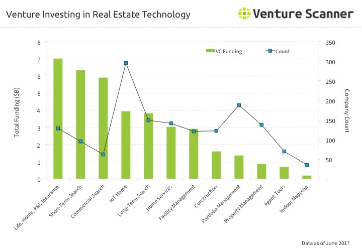 Real Estate Q3 2017 Venture Investing