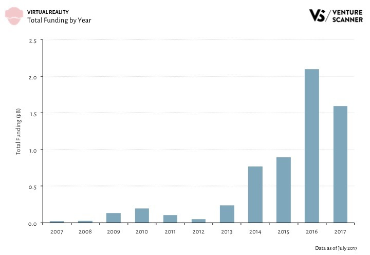 VR Funding by Year Q3 2017