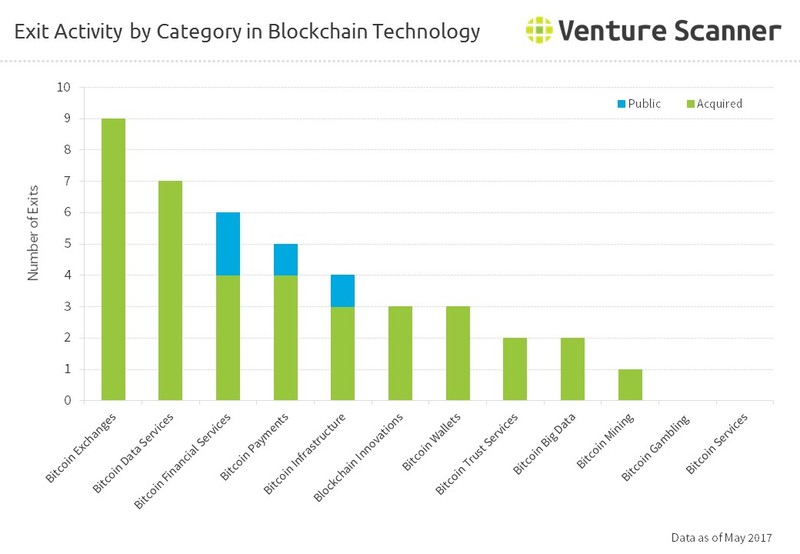 Exit Activity by Category in Blockchain Technology