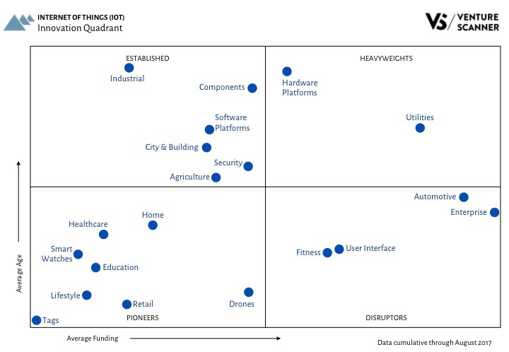 IoT Innovation Quadrant Q3 2017