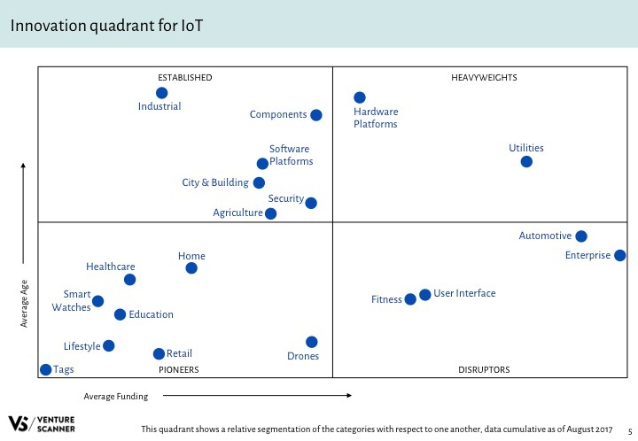 IoT Q3 2017 Innovation Quadrant