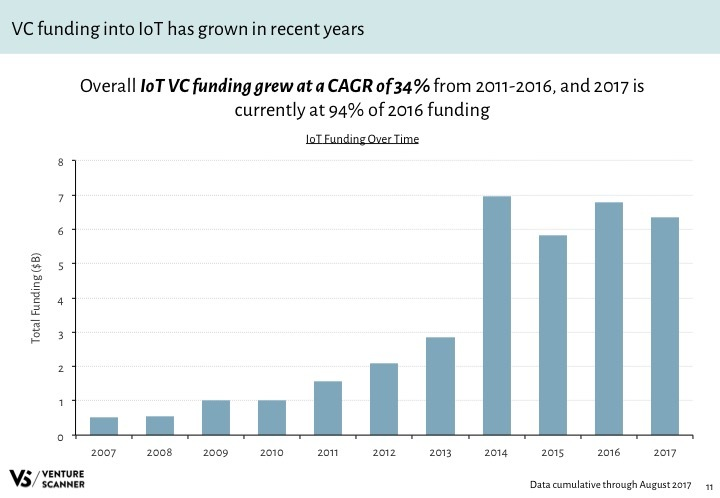 IoT Q3 2017 Funding by Year
