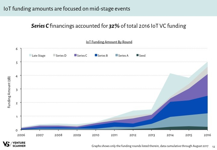 IoT Q3 2017 Funding Amount by Round