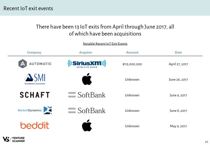 IoT Q3 2017 Recent Exit Events