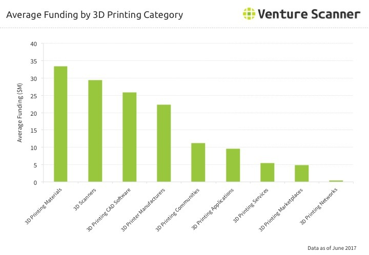 3D Printing Category Average Funding Q3 2017