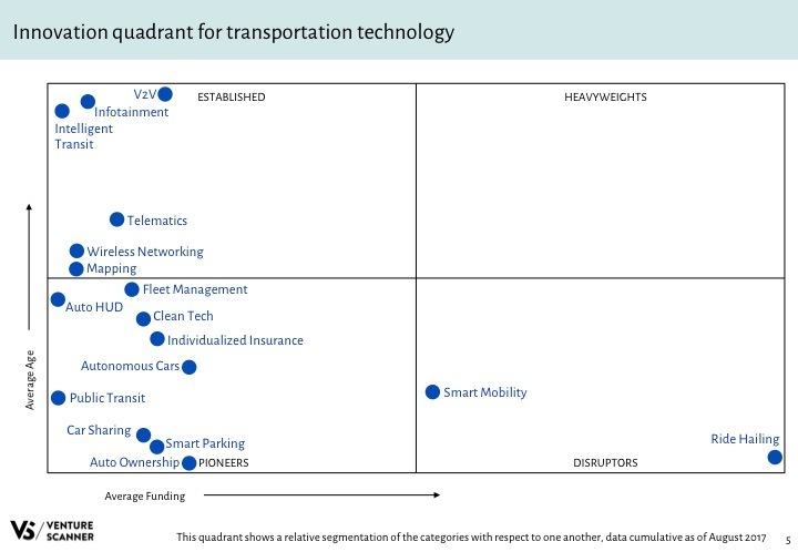 Transportation Tech Q3 2017 Innovation Quadrant