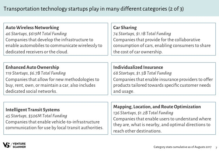 Transportation Tech Q3 2017 Categories 2
