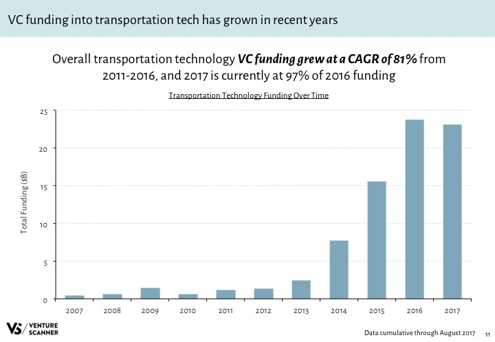 Transportation Tech Q3 2017 Funding by Year