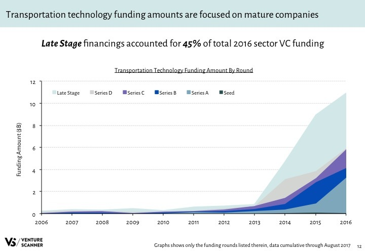 Transportation Tech Q3 2017 Funding Amount by Round