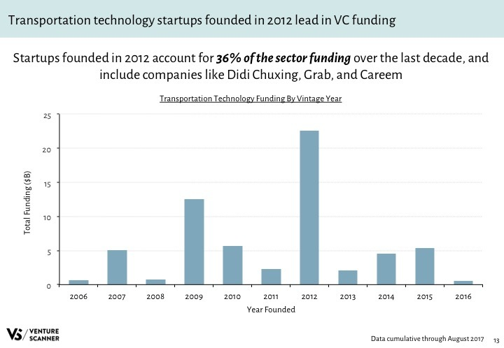 Transportation Tech Q3 2017 Vintage Year Funding