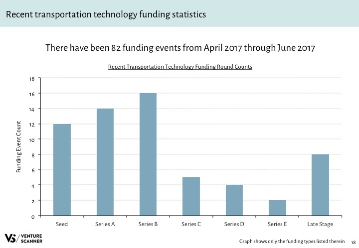 Transportation Tech Q3 2017 Recent Funding Stats