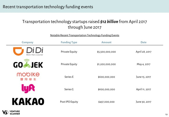 Transportation Tech Q3 2017 Recent Funding Events