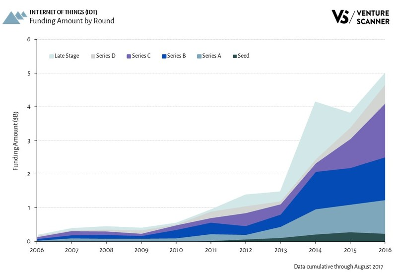 Internet of Things Funding Amount by Round