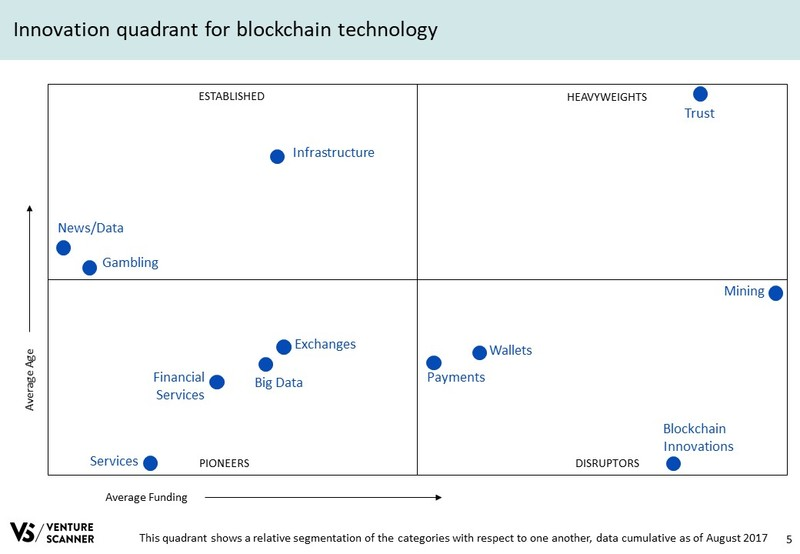 Blockchain Tech Q3 2017 Innovation Quadrant