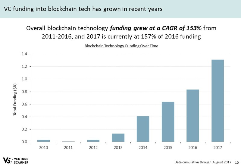 Blockchain Tech Q3 2017 Funding by Year