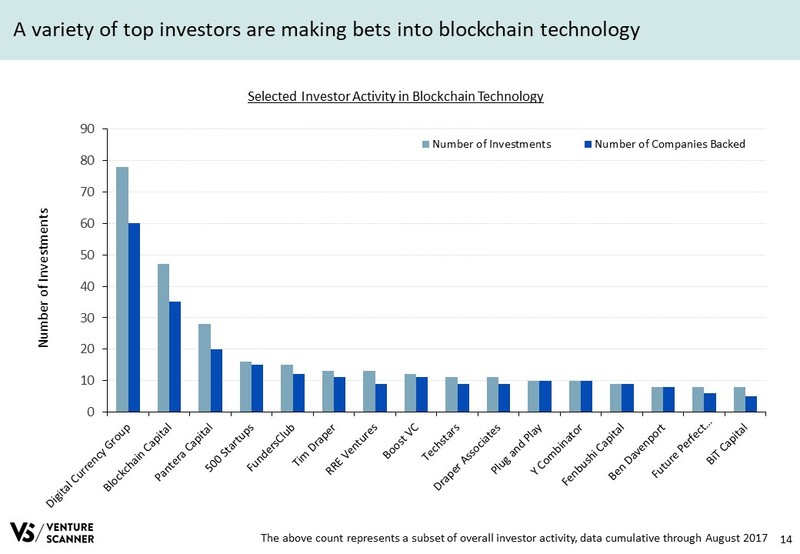 Blockchain Tech Q3 2017 Investor Activity