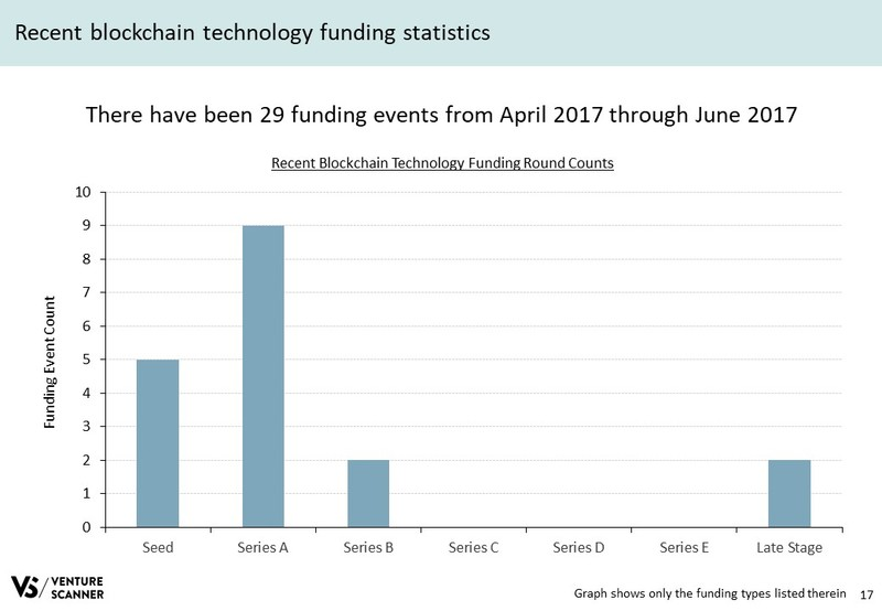 Blockchain Tech Q3 2017 Recent Stats