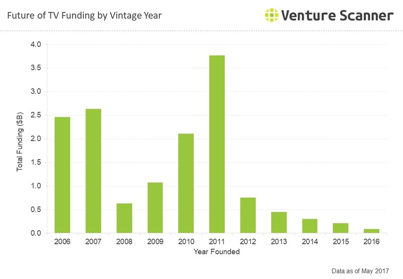 Future of TV Q3 2017 Funding by Vintage Year
