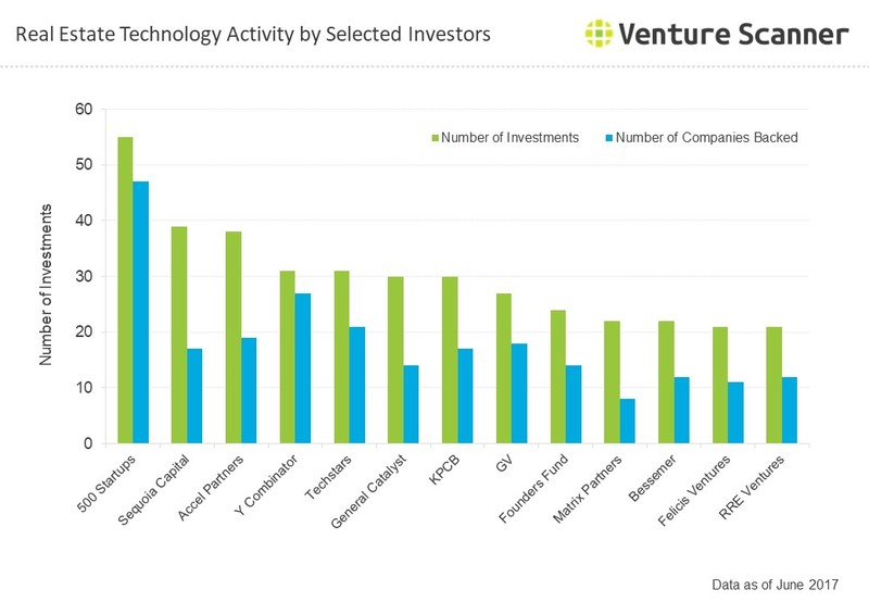 Real Estate Tech Q3 2017 Investor Activity