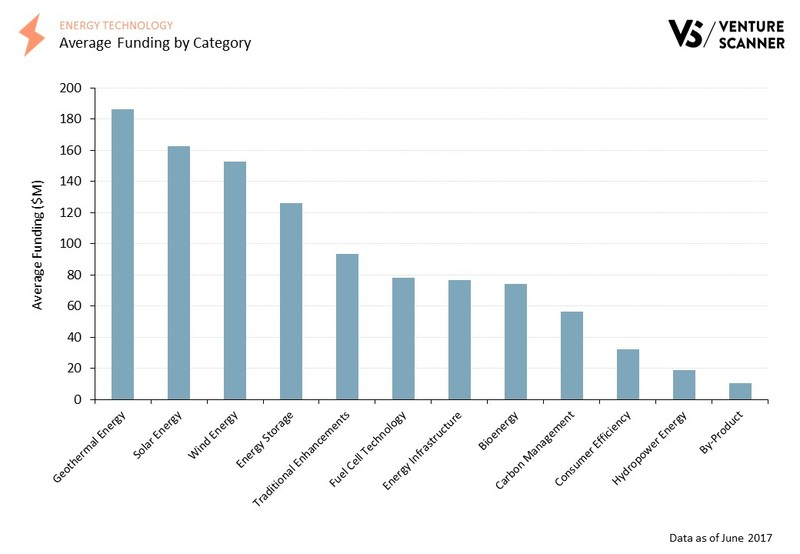Energy Tech Q3 2017 Average Funding by Category