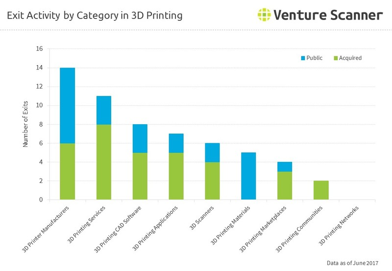 Exit Activity by Category in 3D Printing
