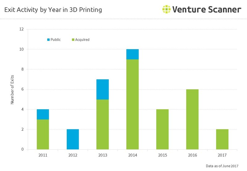 Exit Activity by Year in 3D Printing