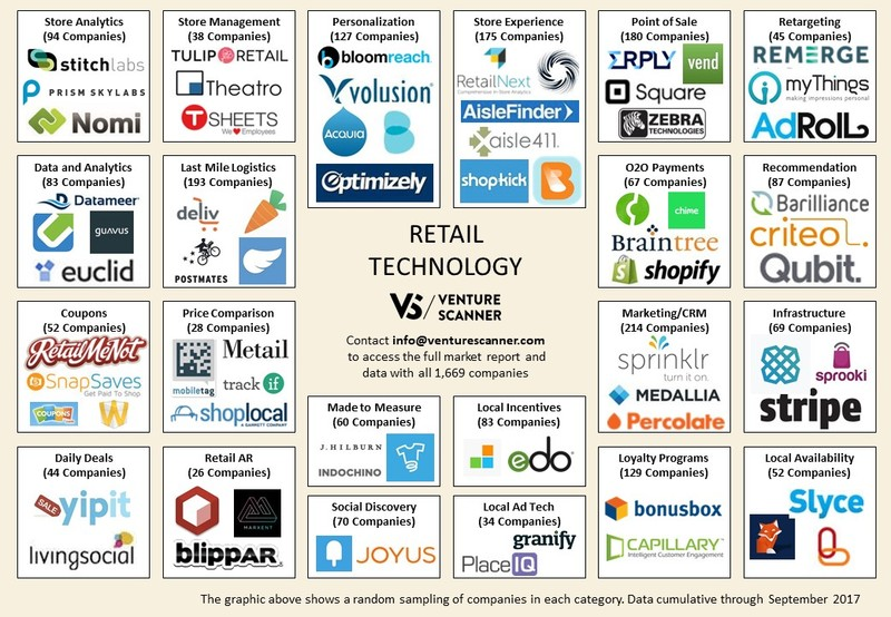 Retail Tech Logo Map Q3 2017