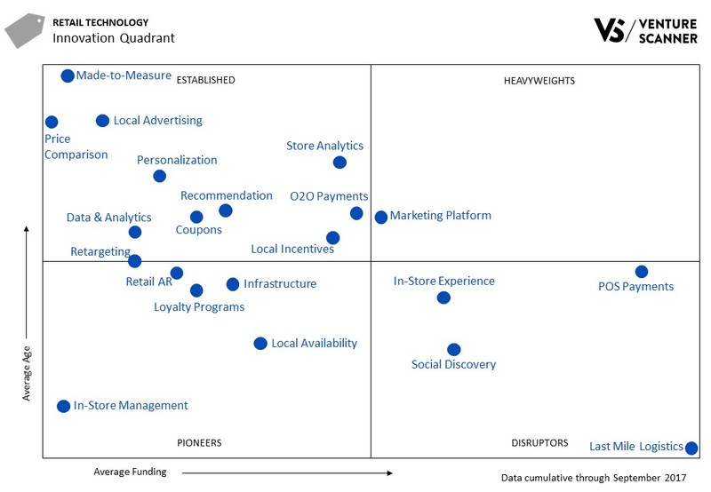 Retail Tech Innovation Quadrant Q3 2017