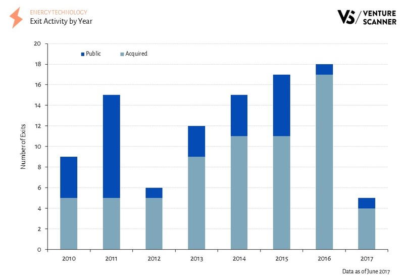 Energy Technology Exit Activity by Year