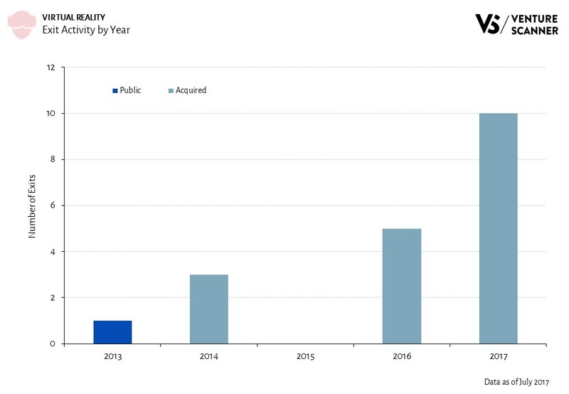 Virtual Reality Exit Activity by Year