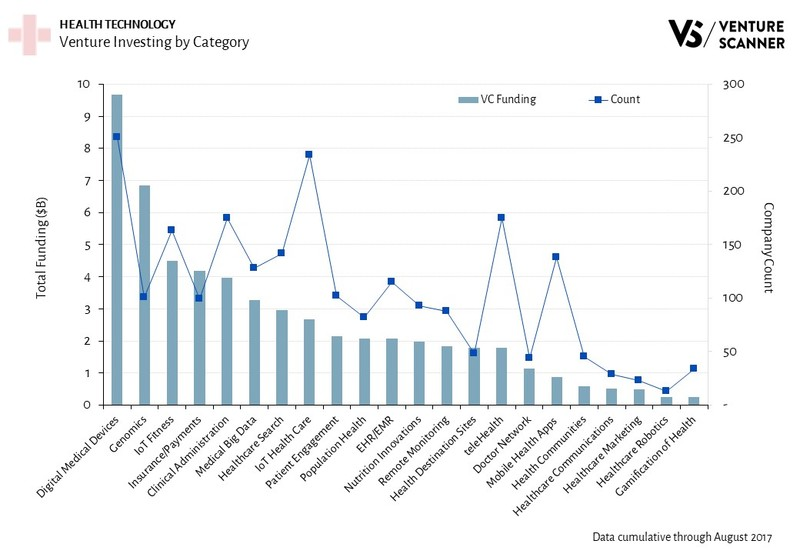 Health Technology Venture Investing by Category