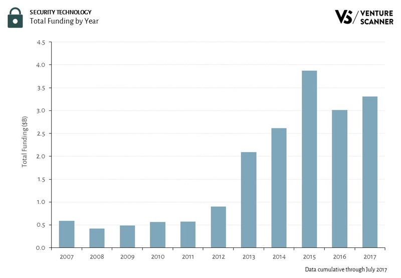 Security Technology Total Funding by Year
