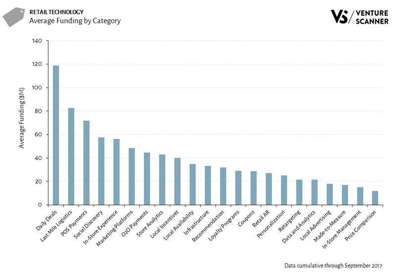 Retail Technology Average Funding by Category
