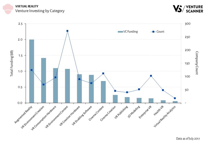Virtual Reality Venture Investing by Category