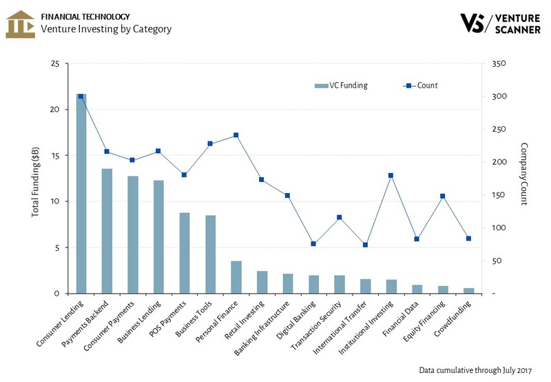 Venture Investing by Category in Financial Technology