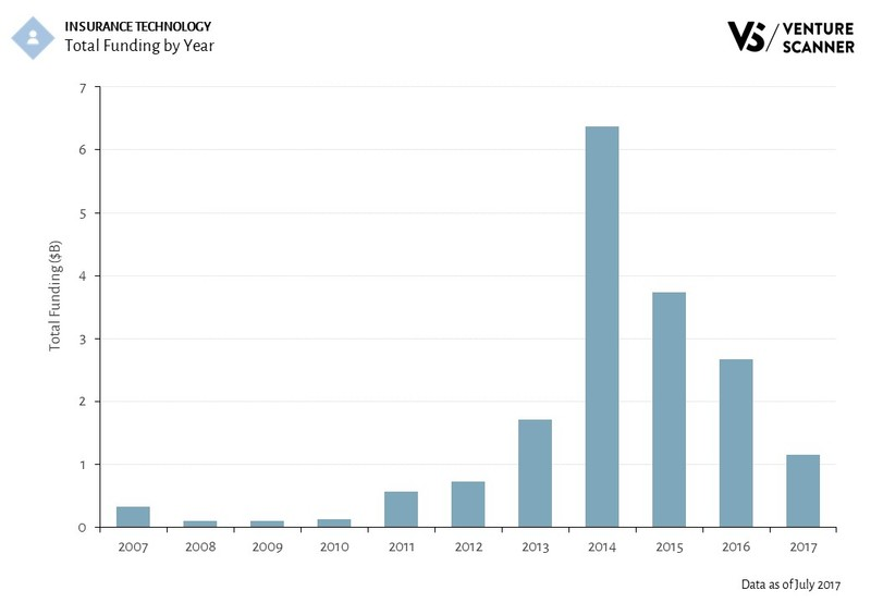 Insurance Technology Funding by Year