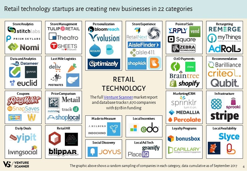 Retail Technology Slideshare Retail Logo Map
