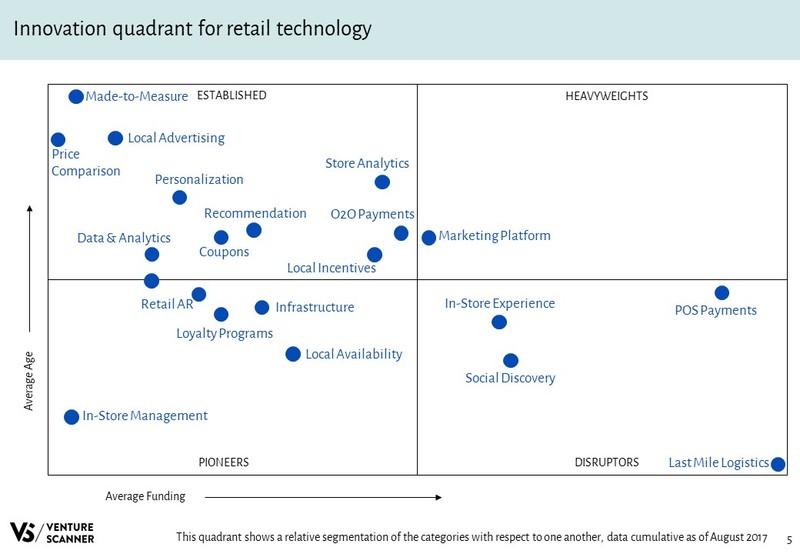 Retail Technology Slideshare Innovation Quadrant