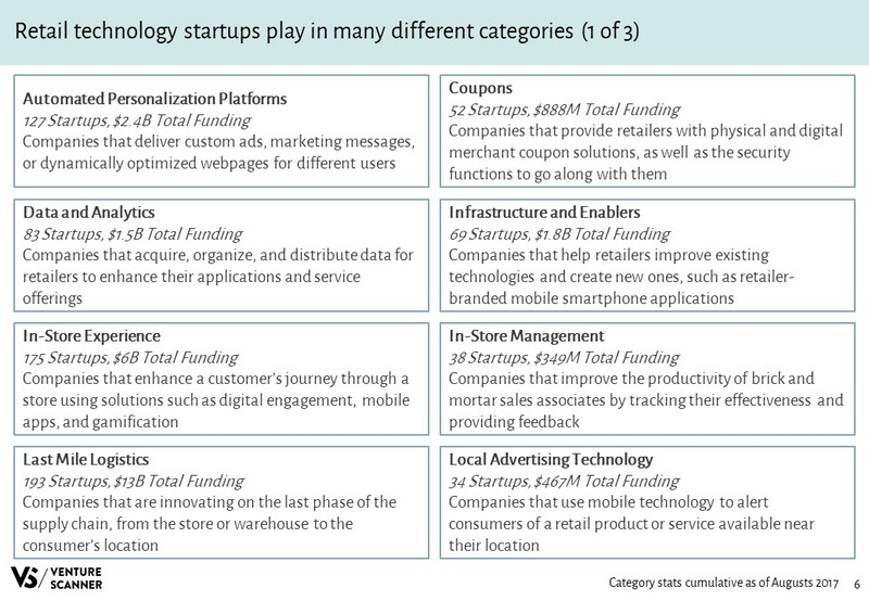 Retail Technology Slideshare Categories 1