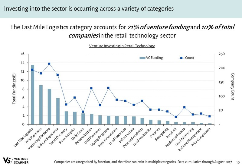 Retail Technology Slideshare Venture Investing