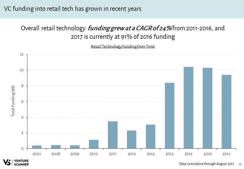 Retail Technology Slideshare Funding Over Time